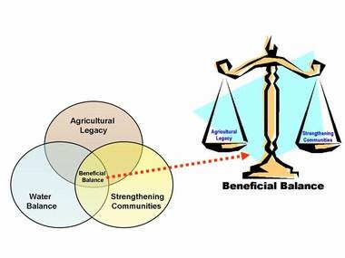 Beneficial balance