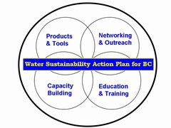 Water sustainability action plan - logo (240p) - june 2007