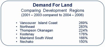 Demand for land (360p)