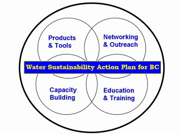 Water sustainability action plan (360p)