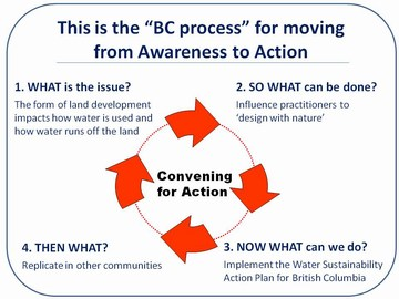 Convening for action in bc - the process