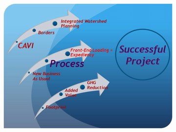 What makes a successful project _v2