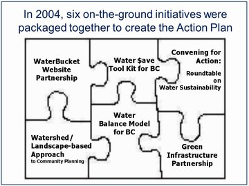 Water sustainability action plan - puzzle piece