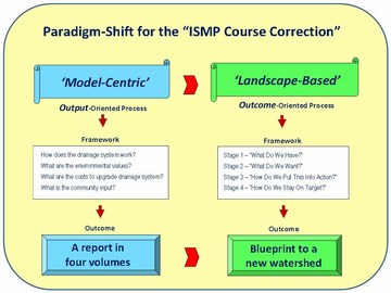 ISMP course correction - poster (360p)