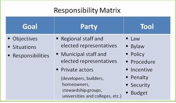 Susan rutherford - shared responsibility matrix