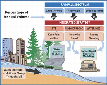 Integrated strategy for managing rainfall spectrum