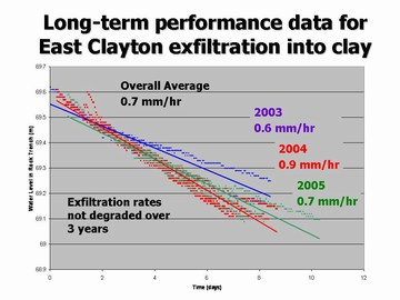 Showcasing innovation in surrey -  east clayton infiltration performance (360pixels)