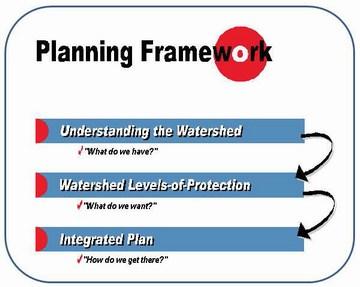 Planning framework for integrated plans