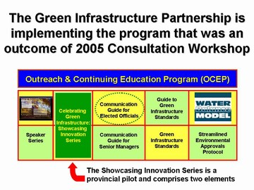 Green infrastructure ocep (highlight guide)
