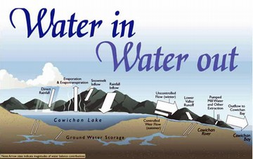 Cowichan valley water graphic