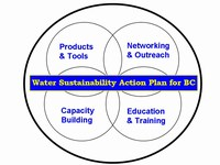 Water sustainability action plan, july 2007 (200pixels)