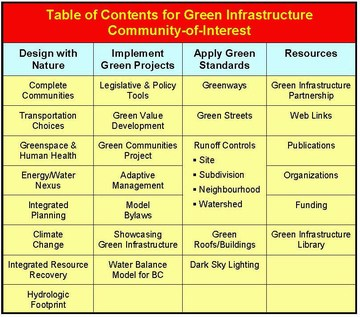 Green infrastructure coi table of contents - updated july 2009