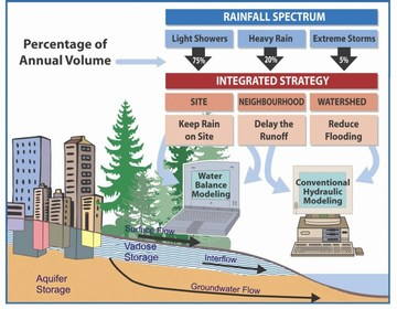 Rainfall spectrum