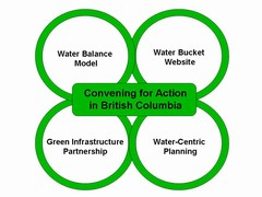 Water sustainability action plan - new graphic (dec 2006)