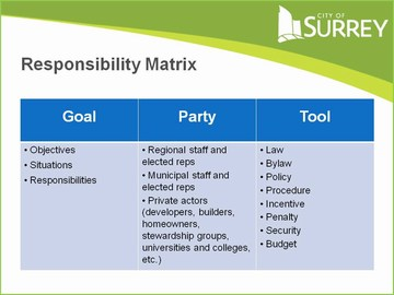 Metro vancouver reference panel - shared responsibility