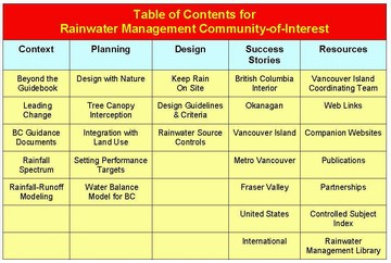 Rainwater mgmt coi - table of contents