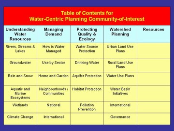 Water-Centric coi_table of  contents., may 2007