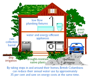 Living water smart - conservation house