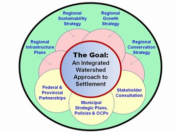 Comox valley - the goal: an integrated watershed approach