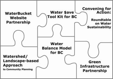 Water sustainability action plan - puzzle diagram_april 2006